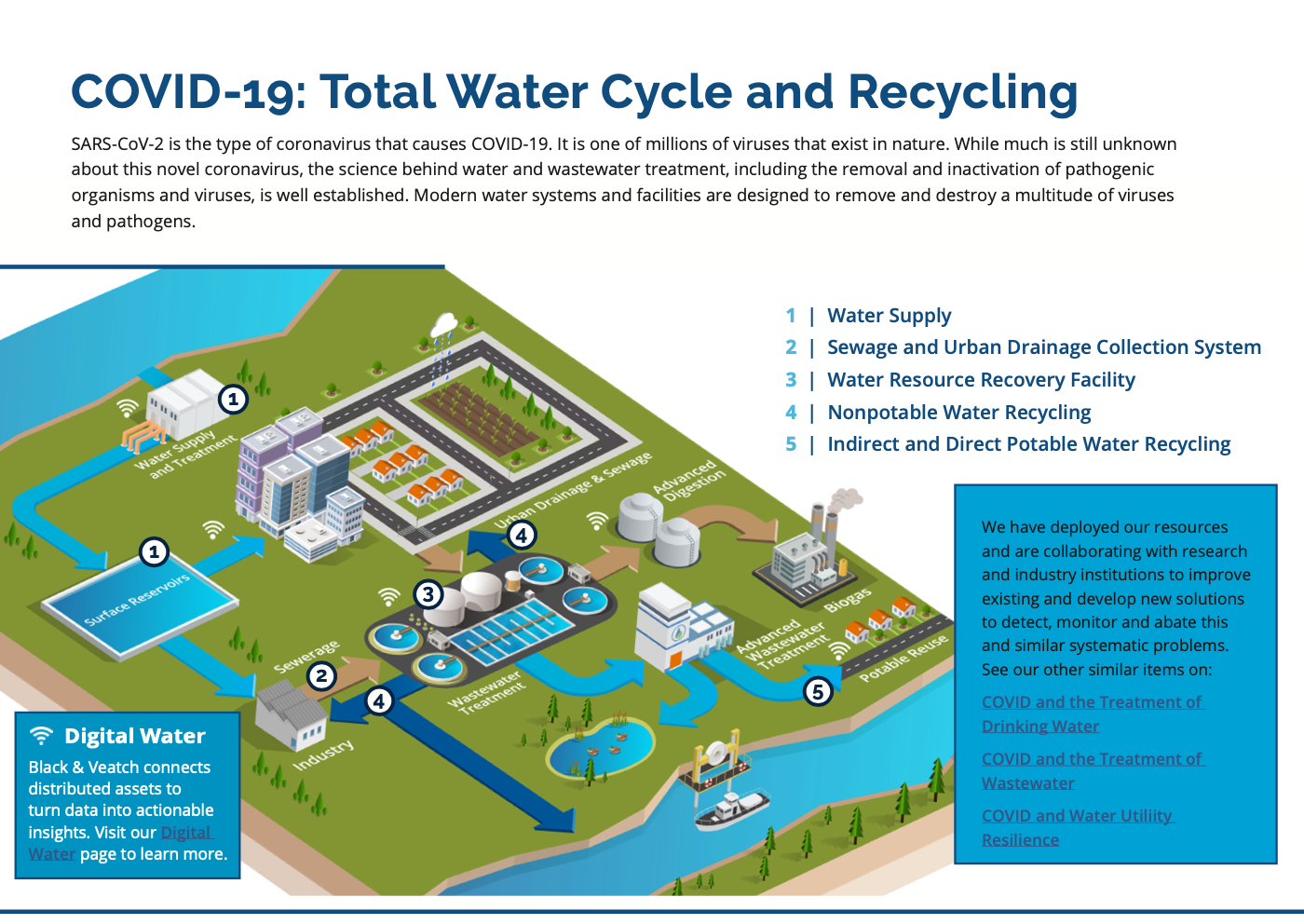 COVID-19: Total Water Cycle and Recycling
