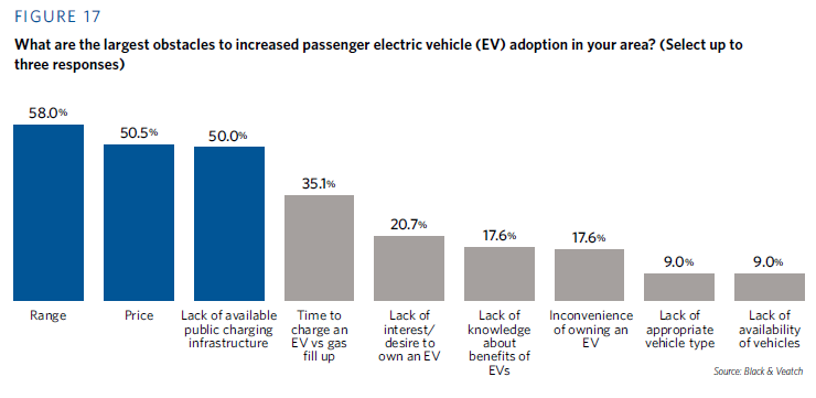18SDR-Electric-Vehicle-Adoption_fig17