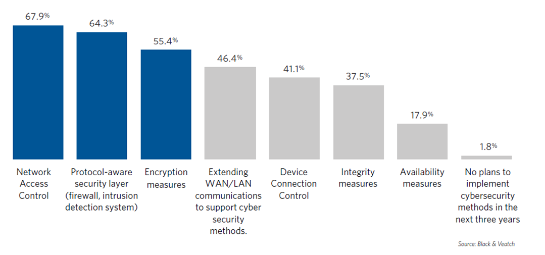 Figure 2. What cybersecurity methods does your organization plan on implementing in the next three years graph