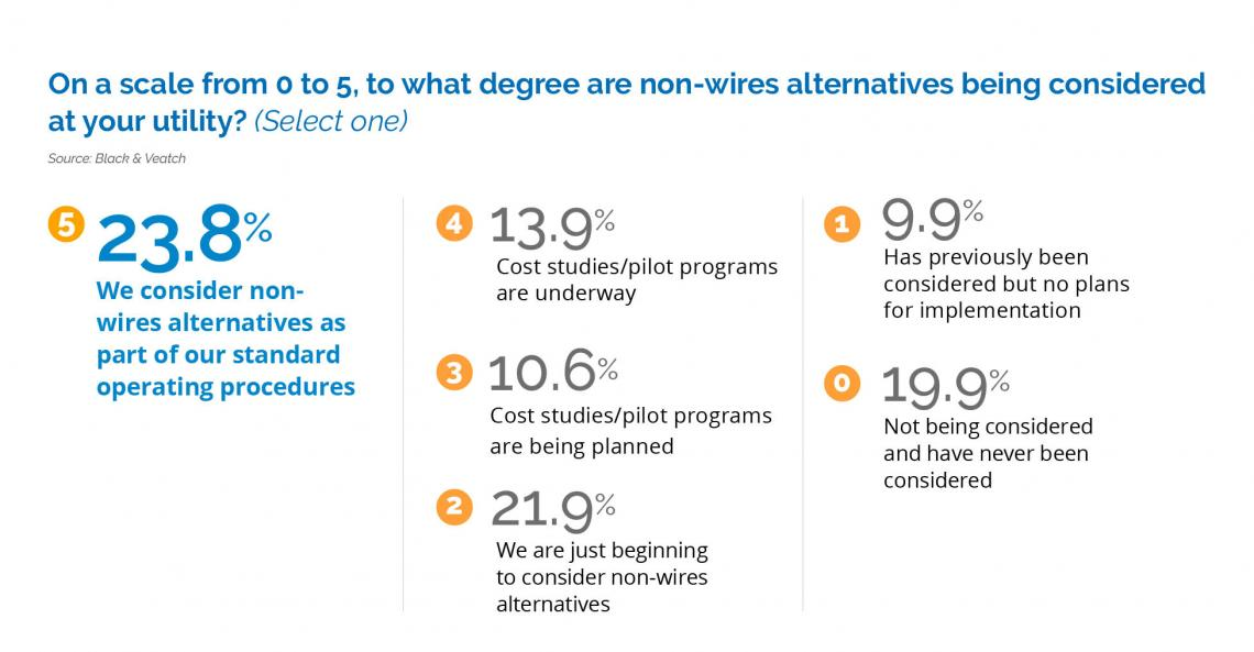 On a scale from 0 to 5, to what degree are non- wires alternatives being considered at your utility?