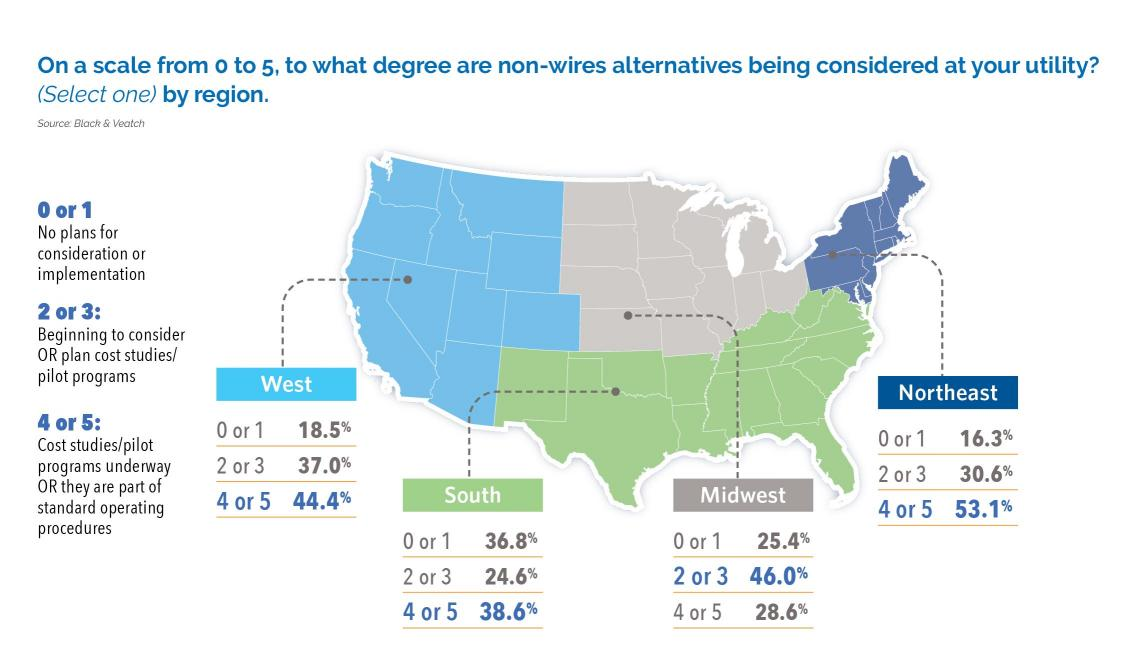 On a scale from 0 to 5, to what degree are non-wires alternatives being considered at your utility?