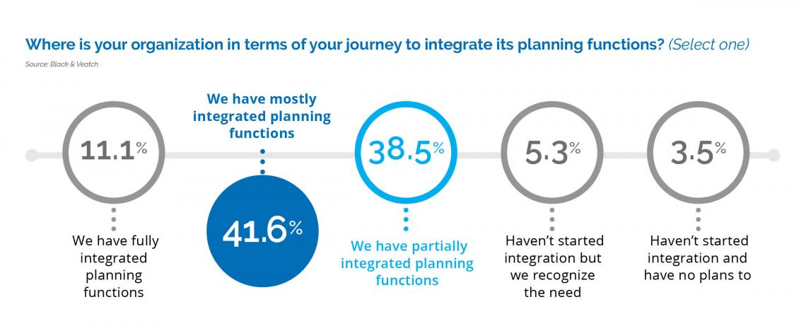 integrating planning functions