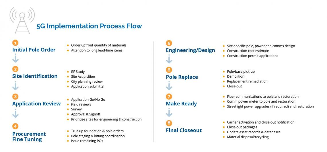 5g implementation process flow
